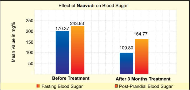 Fasting-blood-sugar-reading-+ -Reading-after-3-months-of- treatment-after-using-Naavudi